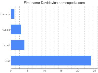 Given name Davidovich