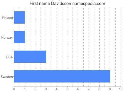 Given name Davidsson