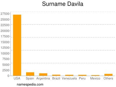 Surname Davila