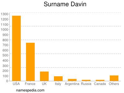 Surname Davin