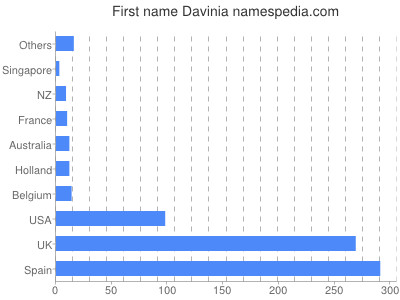 Given name Davinia