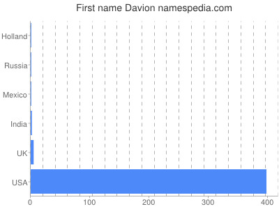 Given name Davion