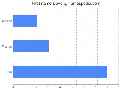 Given name Davong