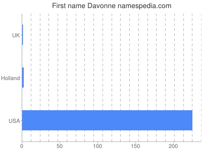 Given name Davonne