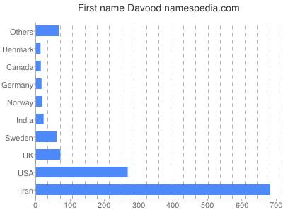 Given name Davood