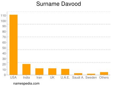 Surname Davood