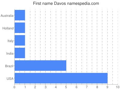 Given name Davos