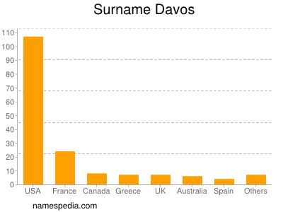 Surname Davos