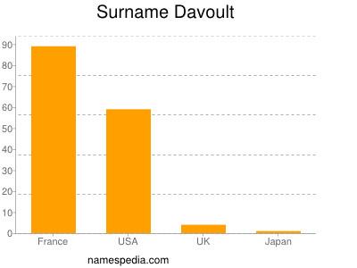 Surname Davoult