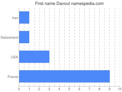 Given name Davout