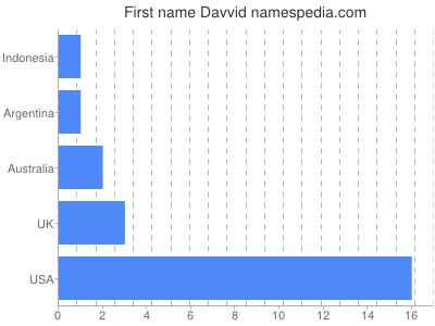 Given name Davvid