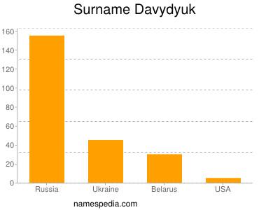 Surname Davydyuk