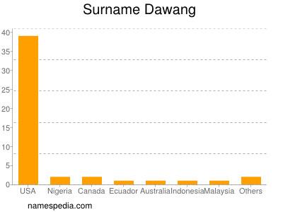 Surname Dawang