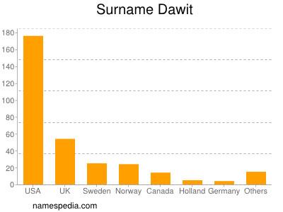 Surname Dawit
