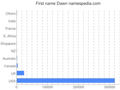 Given name Dawn