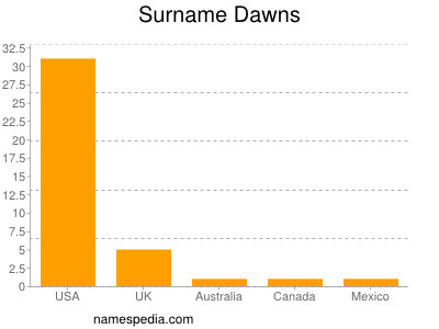 Surname Dawns