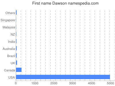 Given name Dawson