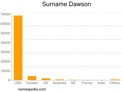 Surname Dawson