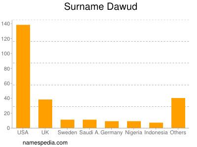 Surname Dawud