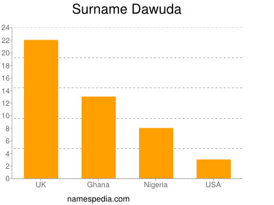 Surname Dawuda