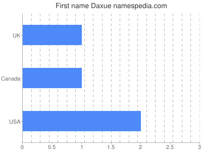 Given name Daxue