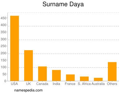 Surname Daya