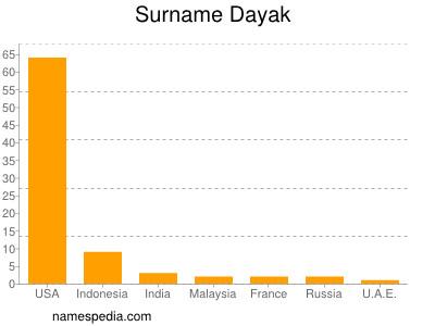 Surname Dayak