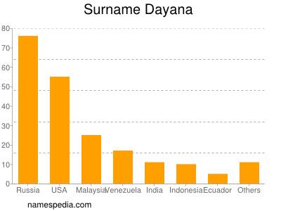 Surname Dayana