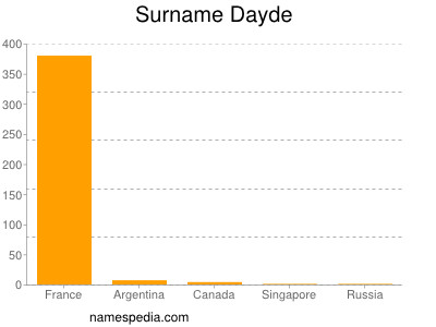 Surname Dayde