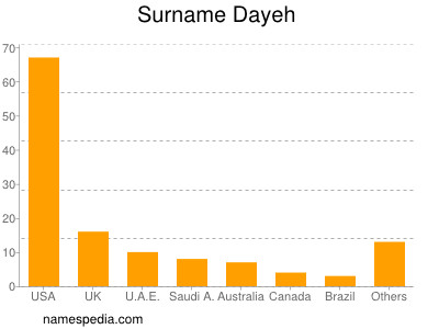 Surname Dayeh