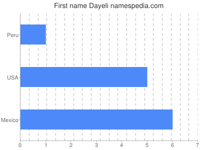 Given name Dayeli