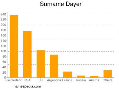 Surname Dayer