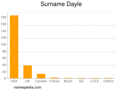 Surname Dayle