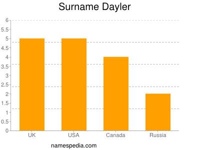 Surname Dayler