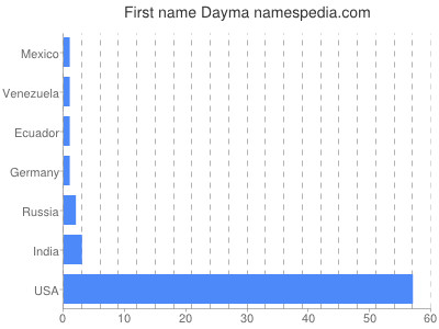 Given name Dayma