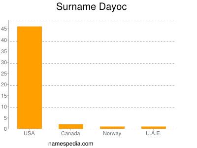 Surname Dayoc