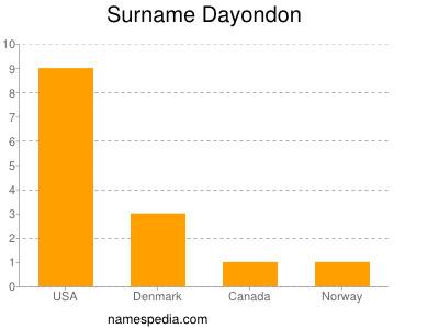 Surname Dayondon