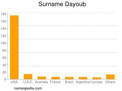 Surname Dayoub