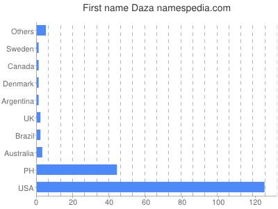 Given name Daza