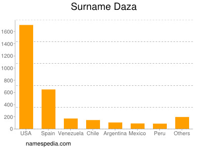 Surname Daza