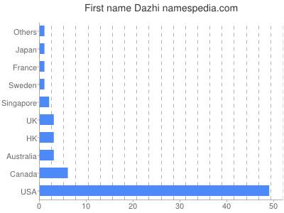 Given name Dazhi