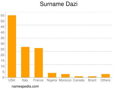 Surname Dazi