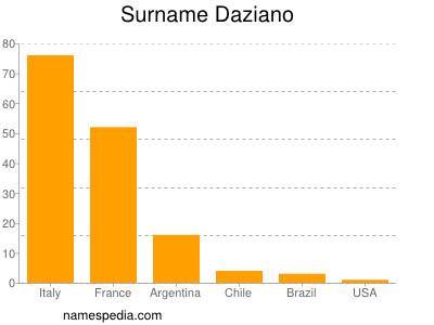 Surname Daziano