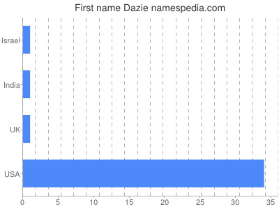 Given name Dazie