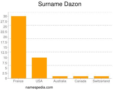 Surname Dazon