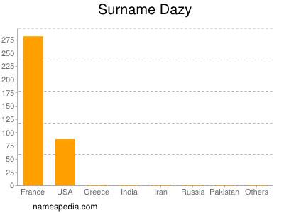 Surname Dazy