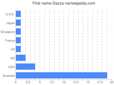 Given name Dazza