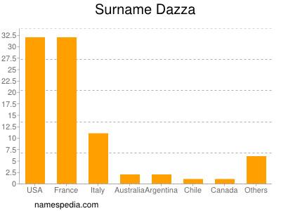 Surname Dazza