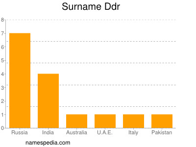 Surname Ddr