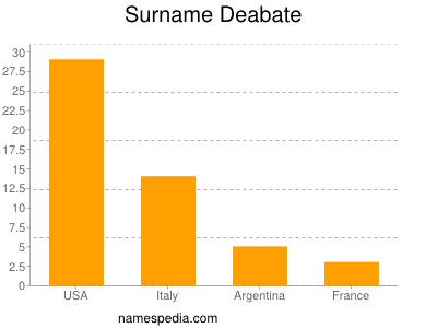 Surname Deabate
